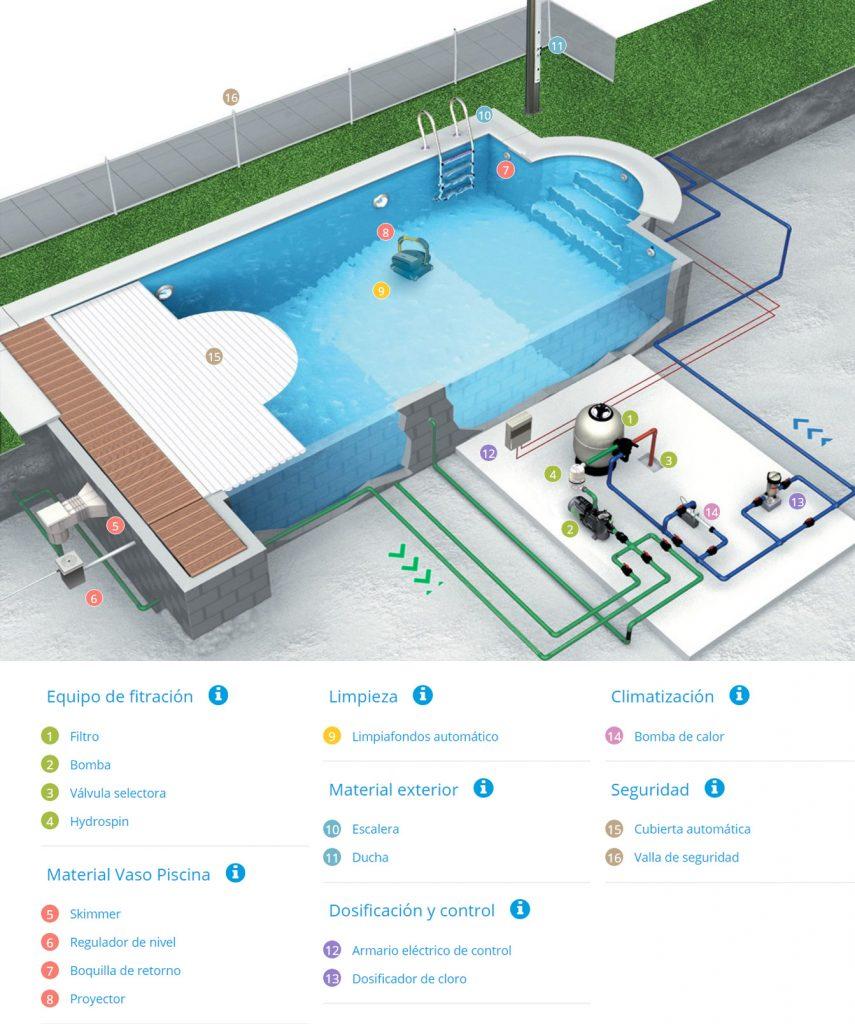 Cómo funciona el sistema de filtrado de una piscina 1